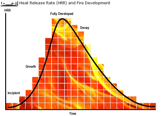 The stages of a fire and associated heat